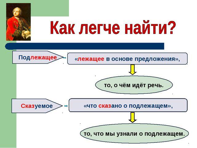 Подлежащее Сказуемое «лежащее в основе предложения», «что сказано о подлежаще...