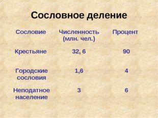 Сословное деление Сословие Численность (млн. чел.)Процент Крестьяне 32, 6