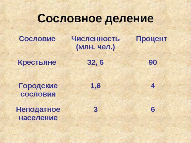 Сословное деление Сословие Численность (млн. чел.)Процент Крестьяне 32, 6...