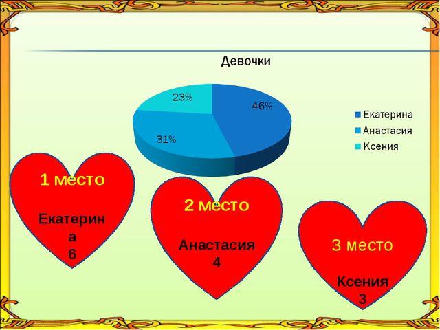 1 место Екатерина 6 2 место Анастасия 4 3 место Ксения 3
