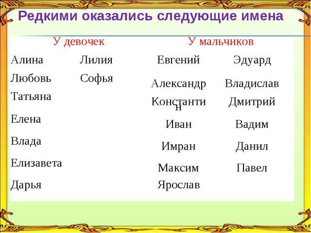 Редкими оказались следующие имена У девочек У мальчиков Алина Лилия  Евге...
