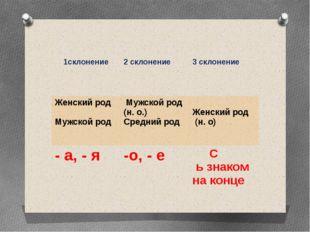 1склонение 2 склонение 3склонение Женский род Мужской род Мужской род (н. о.