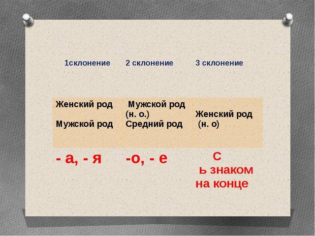 1склонение 2 склонение 3склонение Женский род Мужской род Мужской род (н. о....