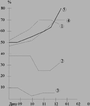 Техника чтения график портфолио