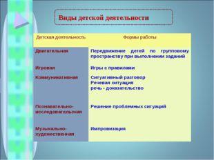 Виды детской деятельности Детская деятельностьФормы работы Двигательная Пер