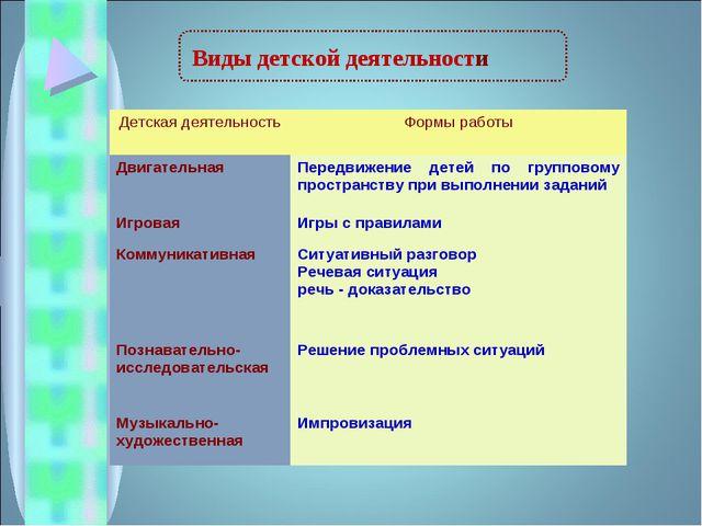 Виды детской деятельности Детская деятельностьФормы работы Двигательная Пер...