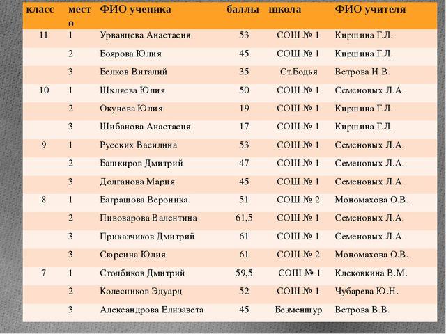класс место ФИО ученика баллы школа ФИО учителя 11 1 Урванцева Анастасия 53 С...