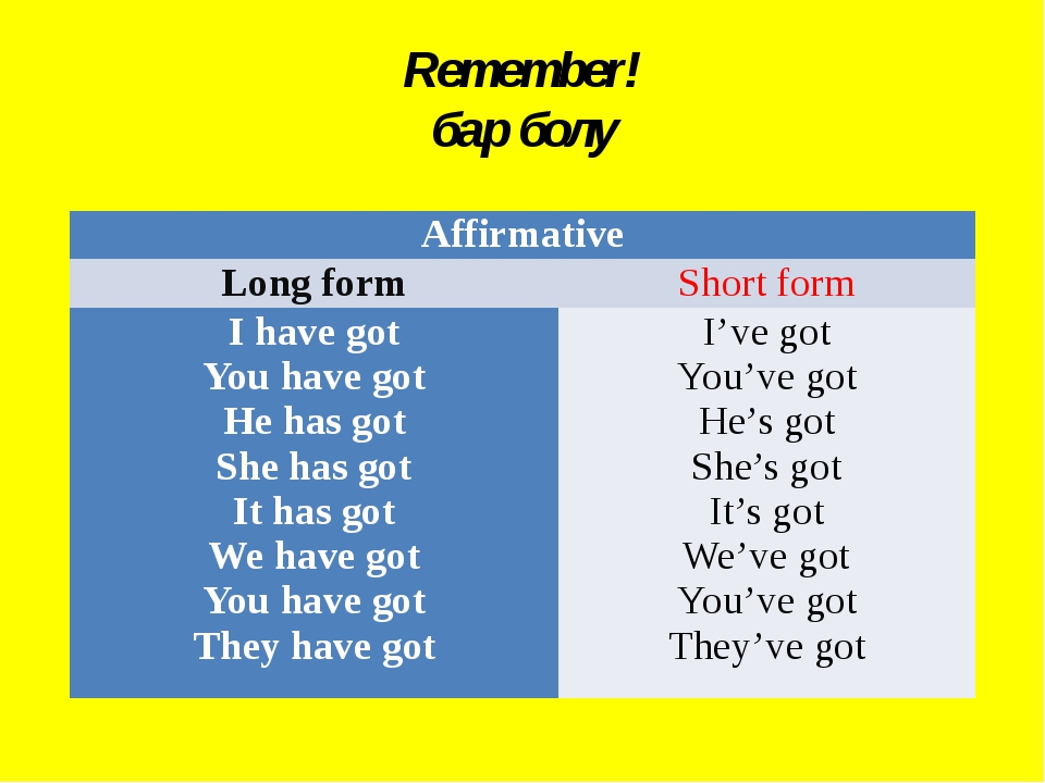 Remember! бар болу Affirmative Long form Short form I have got You have got H...