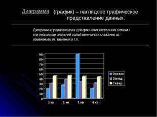 (график) – наглядное графическое представление данных. Диаграммы предназначен