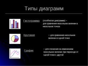 Типы диаграмм (столбчатая диаграмма) – для сравнения нескольких величин в нес