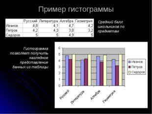Пример гистограммы Средний балл школьников по предметам Гистограмма позволяет