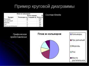 Пример круговой диаграммы Состав блюда Графическое представление