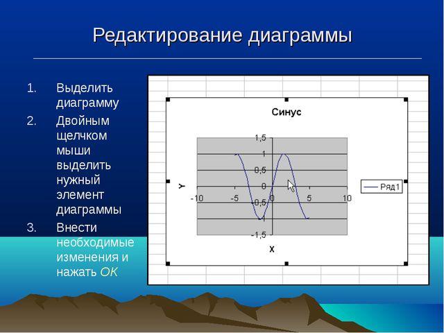 Редактирование диаграммы Выделить диаграмму Двойным щелчком мыши выделить нуж...
