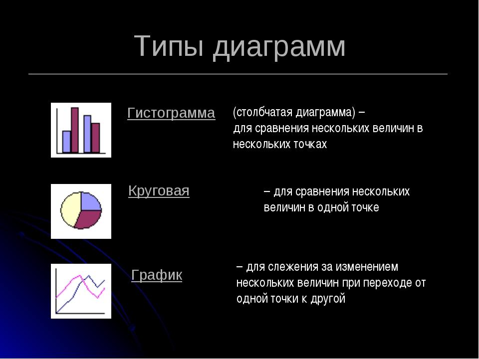 Типы диаграмм (столбчатая диаграмма) – для сравнения нескольких величин в нес...