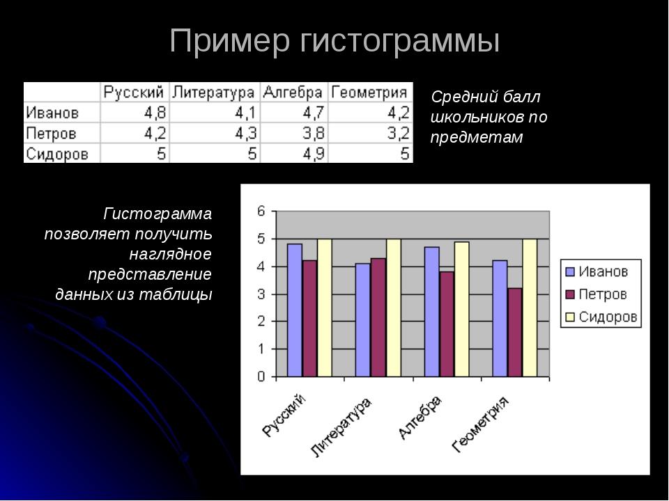 Пример гистограммы Средний балл школьников по предметам Гистограмма позволяет...