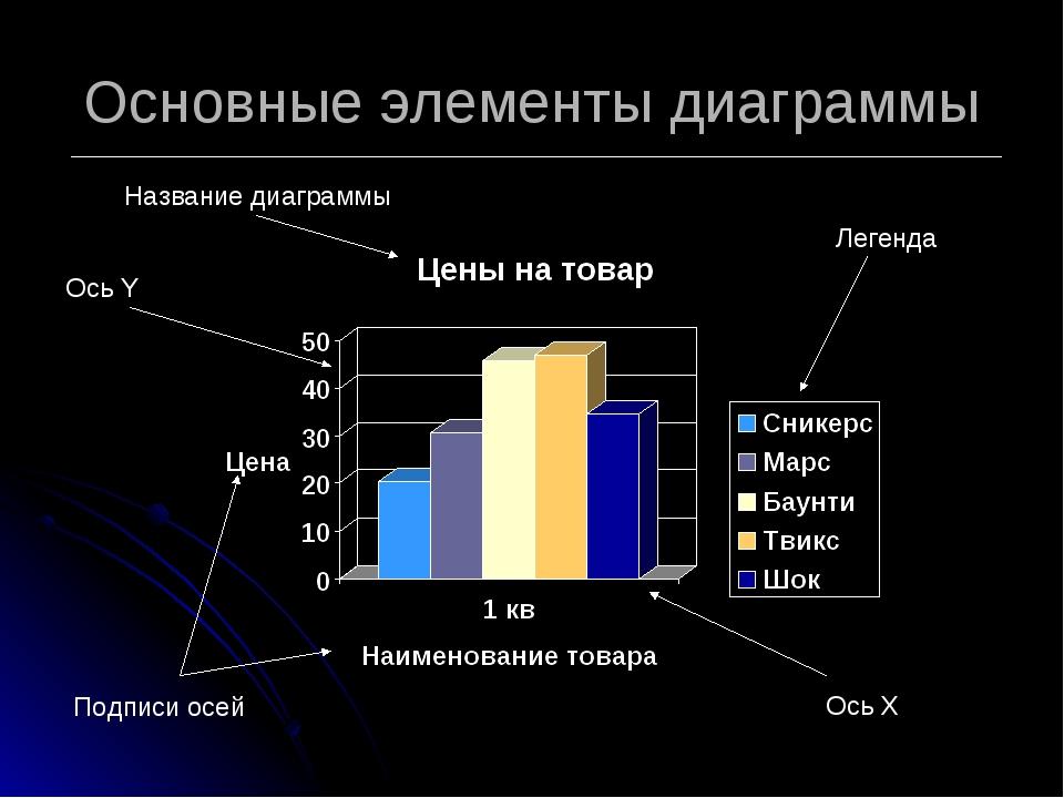 Основные элементы диаграммы Название диаграммы Ось Y Легенда Подписи осей Ось X