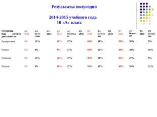 Результаты полугодия 2014-2015 учебного года 10 «А» класс УРОВЕНЬ Вид речево