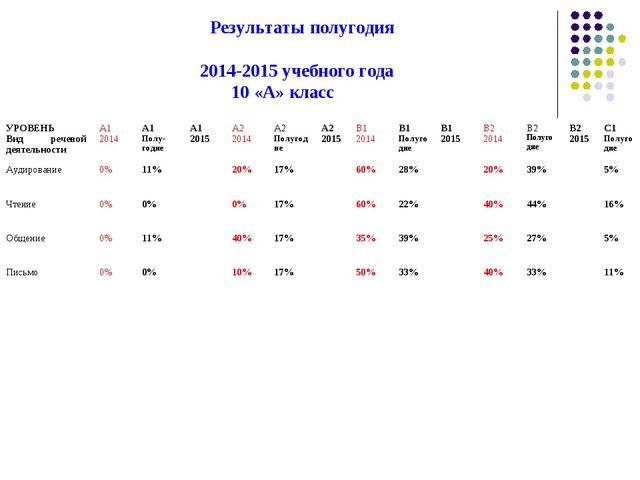 Результаты полугодия 2014-2015 учебного года 10 «А» класс УРОВЕНЬ Вид речево...