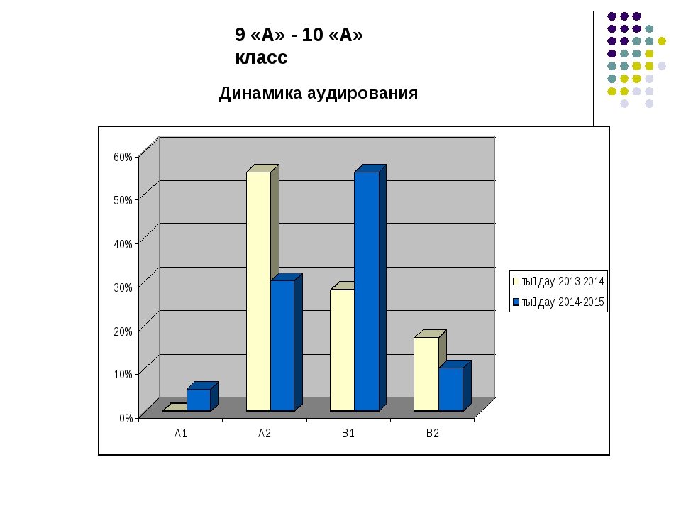 9 «А» - 10 «А» класс Динамика аудирования