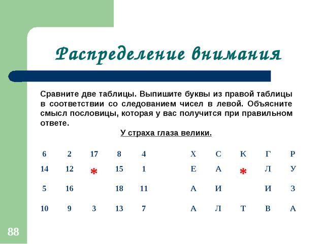Распределение внимания Сравните две таблицы. Выпишите буквы из правой таблицы...
