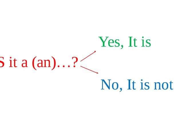 IS it a (an)…? Yes, It is No, It is not
