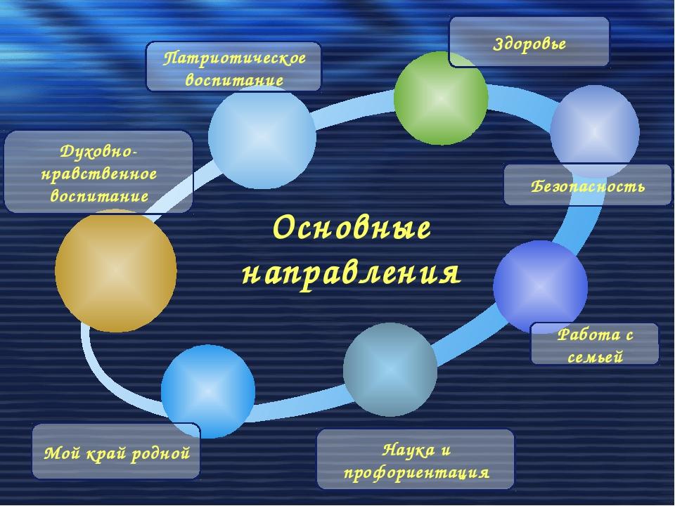 Основные направления Безопасность Мой край родной Духовно-нравственное воспи...