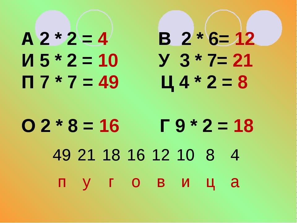 А 2 * 2 = 4 В 2 * 6= 12 И 5 * 2 = 10 У 3 * 7= 21 П 7 * 7 = 49 Ц 4 * 2 = 8 О...