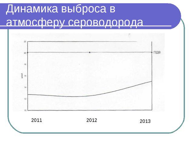 Динамика выброса в атмосферу сероводорода 2011 2012 2013