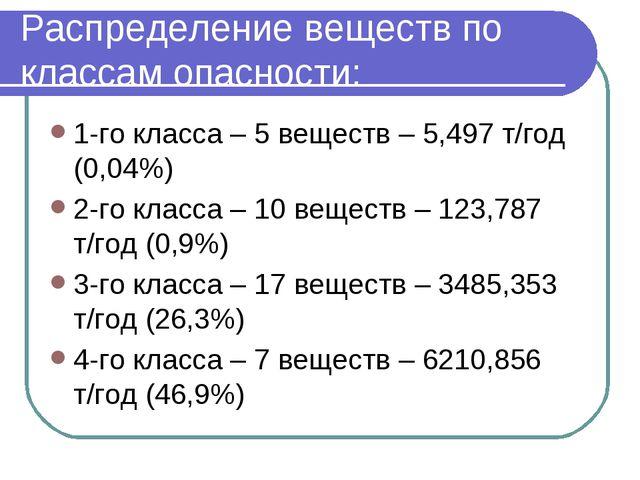 Распределение веществ по классам опасности: 1-го класса – 5 веществ – 5,497 т...