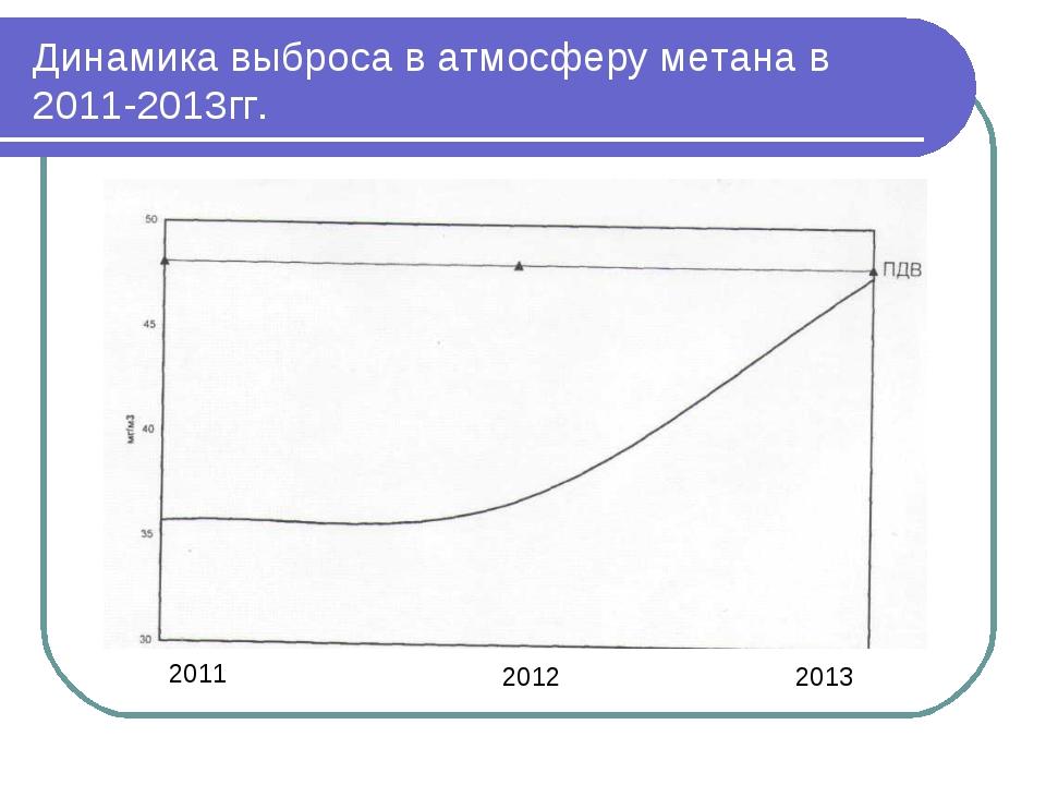 Динамика выброса в атмосферу метана в 2011-2013гг. 2011 2012 2013