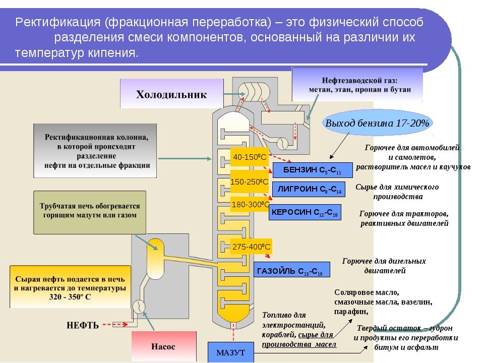 Ректификация (фракционная переработка) – это физический способ разделения сме...