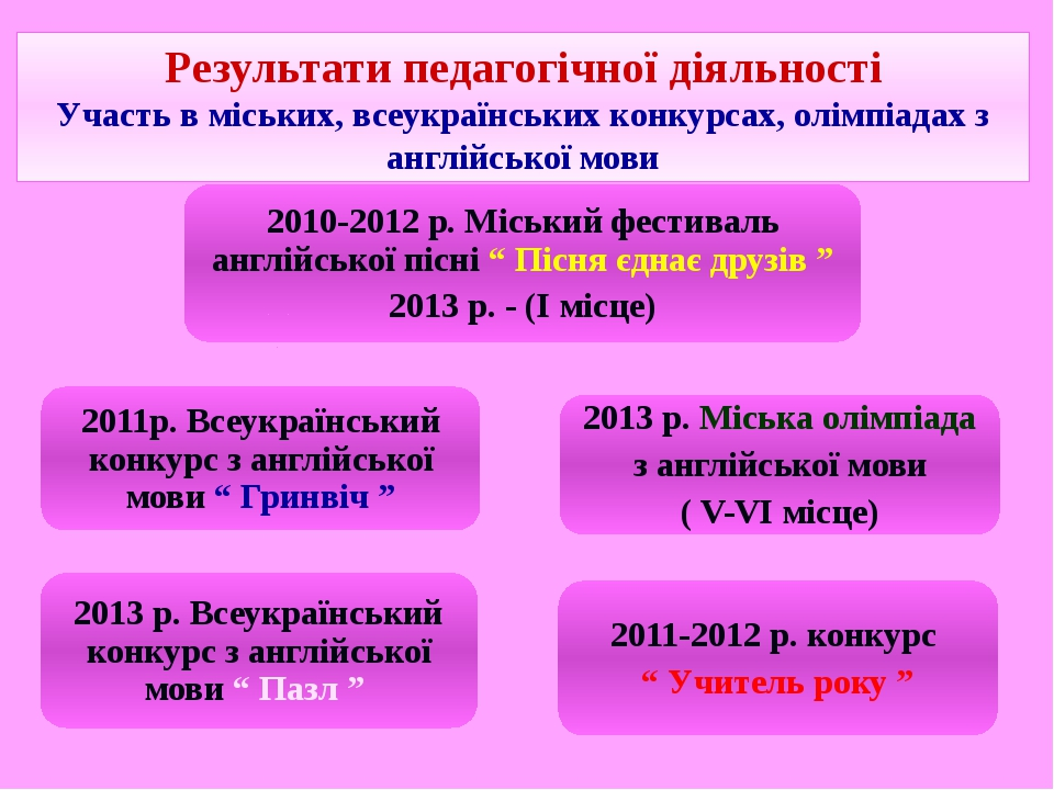 Результати педагогічної діяльності Участь в міських, всеукраїнських конкурсах...