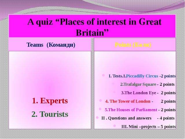 """A quiz """"Places of interest in Great Britain"""" Teams (Команди) Points (Бали) 1..."""