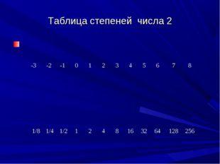 Таблица степеней числа 2 -3-2-1012345678 1/8 1/4 1/2124816