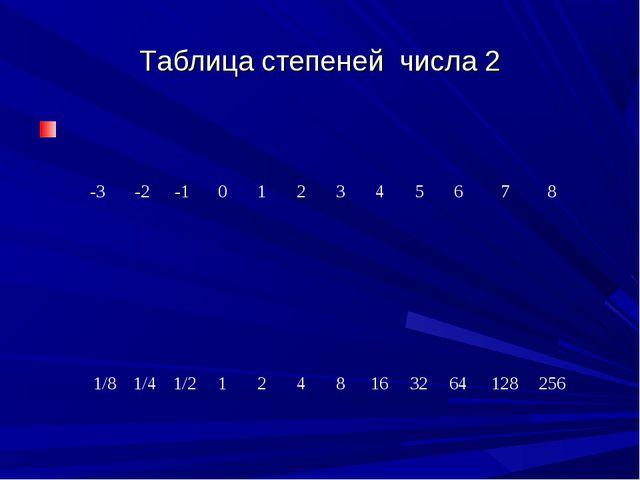Таблица степеней числа 2 -3-2-1012345678 1/8 1/4 1/2124816...