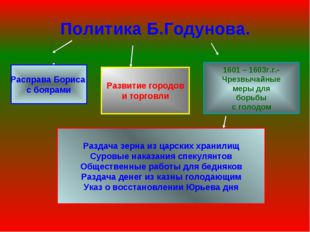 Политика Б.Годунова. Расправа Бориса с боярами Развитие городов и торговли 16