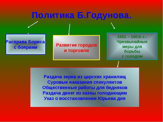 Политика Б.Годунова. Расправа Бориса с боярами Развитие городов и торговли 16...