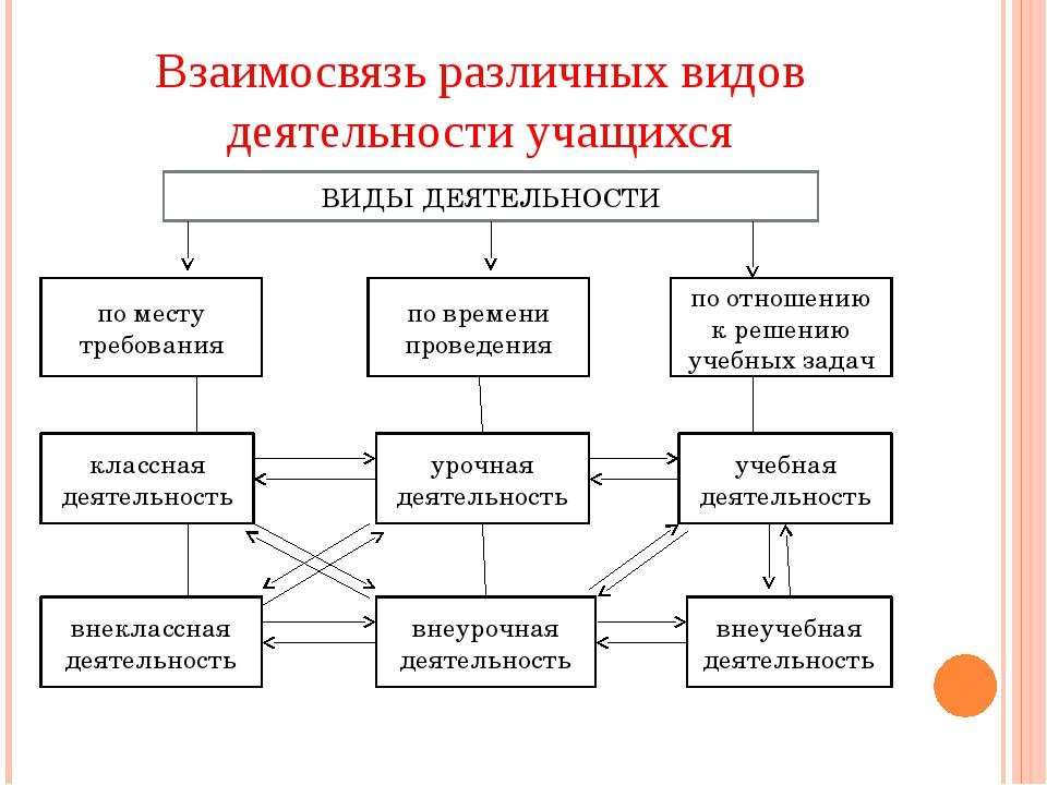 Взаимосвязь различных видов деятельности учащихся ВИДЫ ДЕЯТЕЛЬНОСТИ по времен...