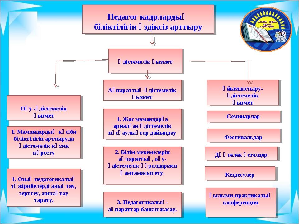 Ғылыми-практикалық конференция Оқу -әдістемелік қызмет 1. Мамандардың кәсіби...