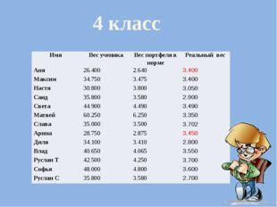 4 класс Имя Вес ученика Вес портфеля в норме Реальныйвес Аня 26.400 2.640 3.