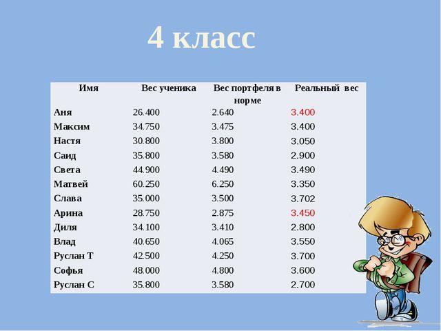 4 класс Имя Вес ученика Вес портфеля в норме Реальныйвес Аня 26.400 2.640 3....