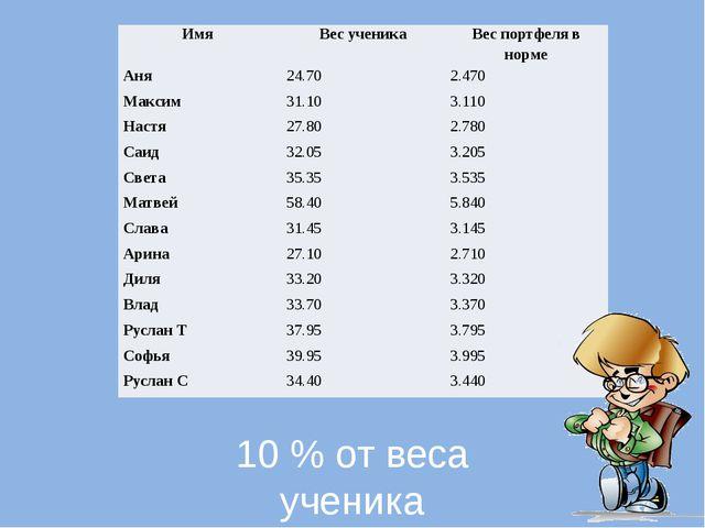 10 % от веса ученика Имя Вес ученика Вес портфеля в норме Аня 24.70 2.470 Ма...