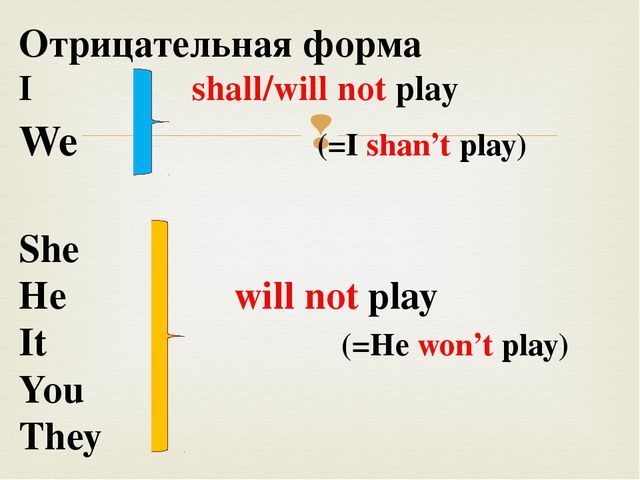 Отрицательная форма I shall/will not play We (=I shan't play) She He will not...