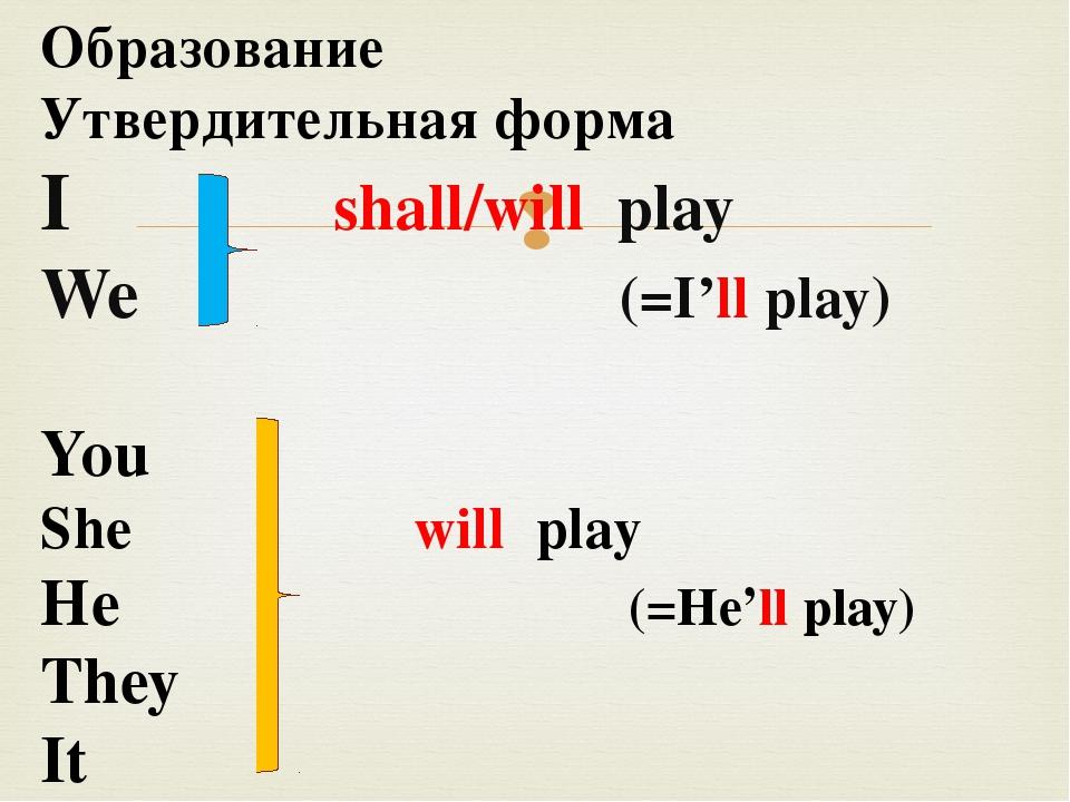 Образование Утвердительная форма I shall/will play We (=I'll play) You She w...