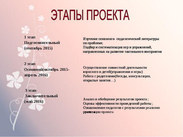 Изучение психолого- педагогической литературы по проблеме; Подбор и системати...