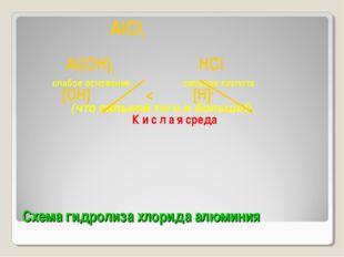 Схема гидролиза хлорида алюминия AlCl3 Al(OH)3 HCl слабое основание сильная к