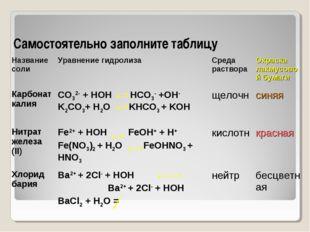 Самостоятельно заполните таблицу Название солиУравнение гидролизаСреда раст