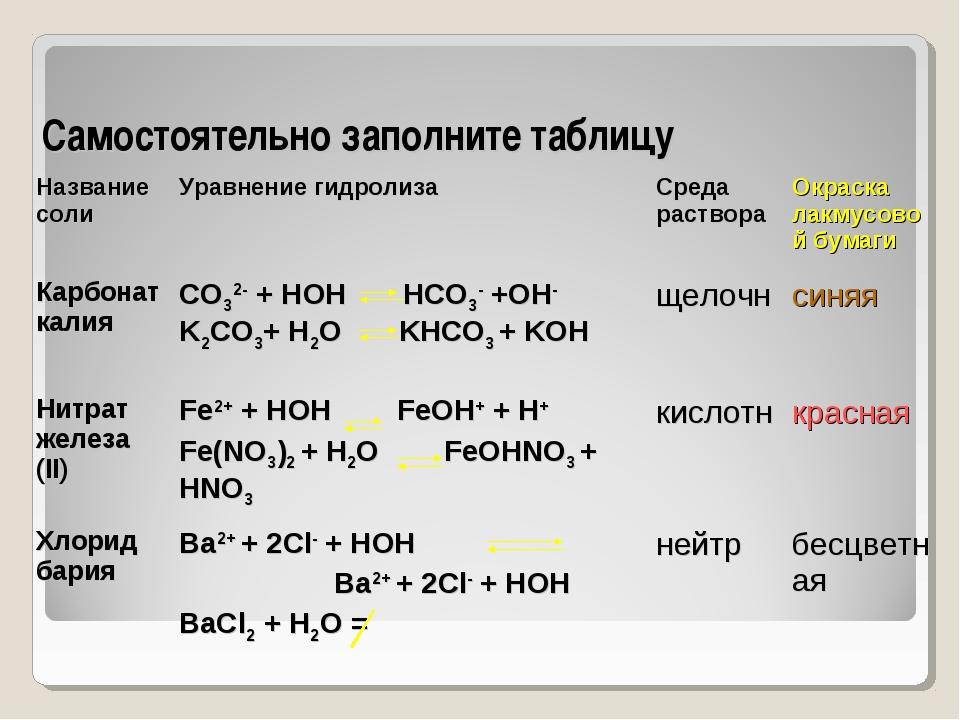 Самостоятельно заполните таблицу Название солиУравнение гидролизаСреда раст...