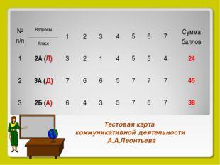 Тестовая карта коммуникативной деятельности А.А.Леонтьева № п/пВопросы Клас