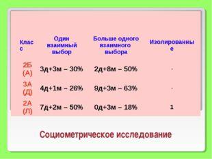 Социометрическое исследование КлассОдин взаимный выборБольше одного взаимно